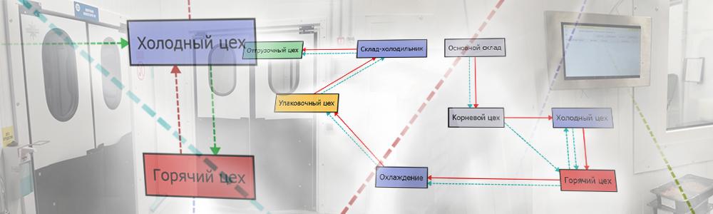 Схема движения продуктов на фабрике-кухне EVOFOOD